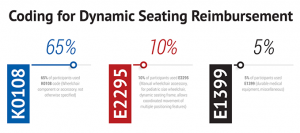 Coding for Dynamic Seating Reimbursement