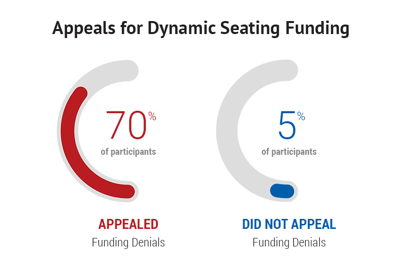 Appeals for Dynamic Seating