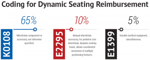 Dynamic Seating Reimbursement