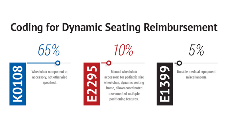 Dynamic Seating Reimbursement Graphic