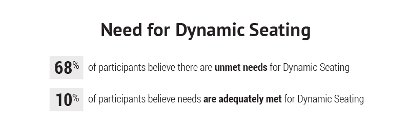 Need for Dynamic Seating